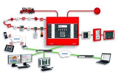 Tűzjelző rendszerek, Hő és füstelvezetés